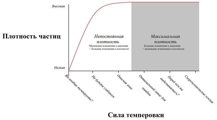 График темперовки